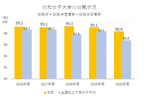 就職を希望する学生のうち、就職決定者の割合(2007年〜2011年)